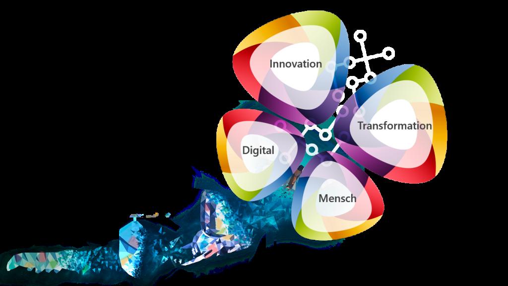 Förderung von Innovation
