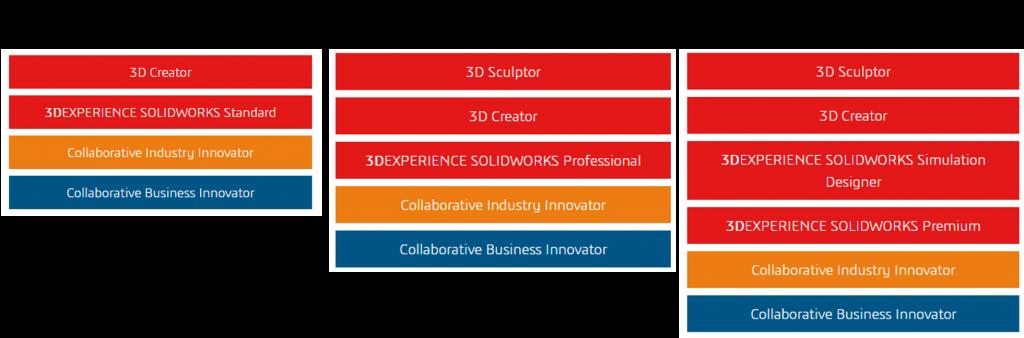Angebote 3DEXPERIENCE SOLIDWORKS